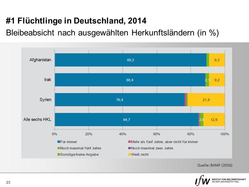 23 #1 Flüchtlinge in Deutschland, 2014 Bleibeabsicht nach ausgewählten Herkunftsländern (in %) Quelle: BAMF (2016)