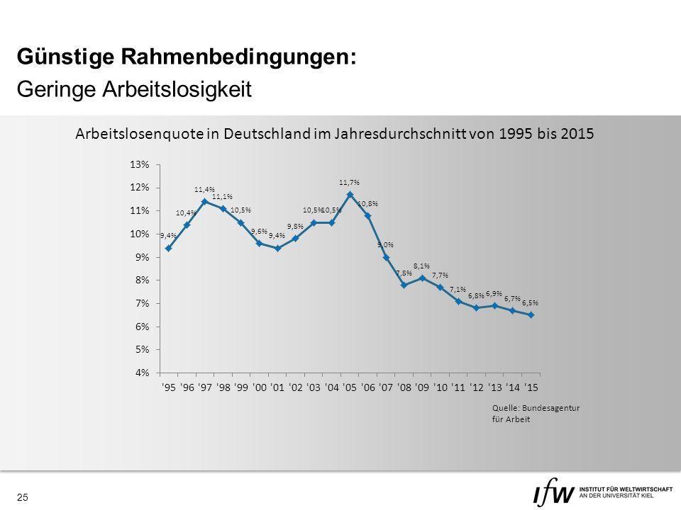 25 Günstige Rahmenbedingungen: Geringe Arbeitslosigkeit Quelle: Bundesagentur für Arbeit Arbeitslosenquote in Deutschland im Jahresdurchschnitt von 1995 bis 2015