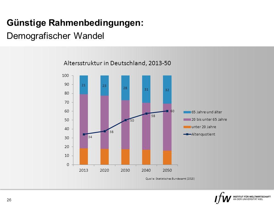 26 Günstige Rahmenbedingungen: Demografischer Wandel Altersstruktur in Deutschland, 2013-50 Quelle: Statistisches Bundesamt (2015)
