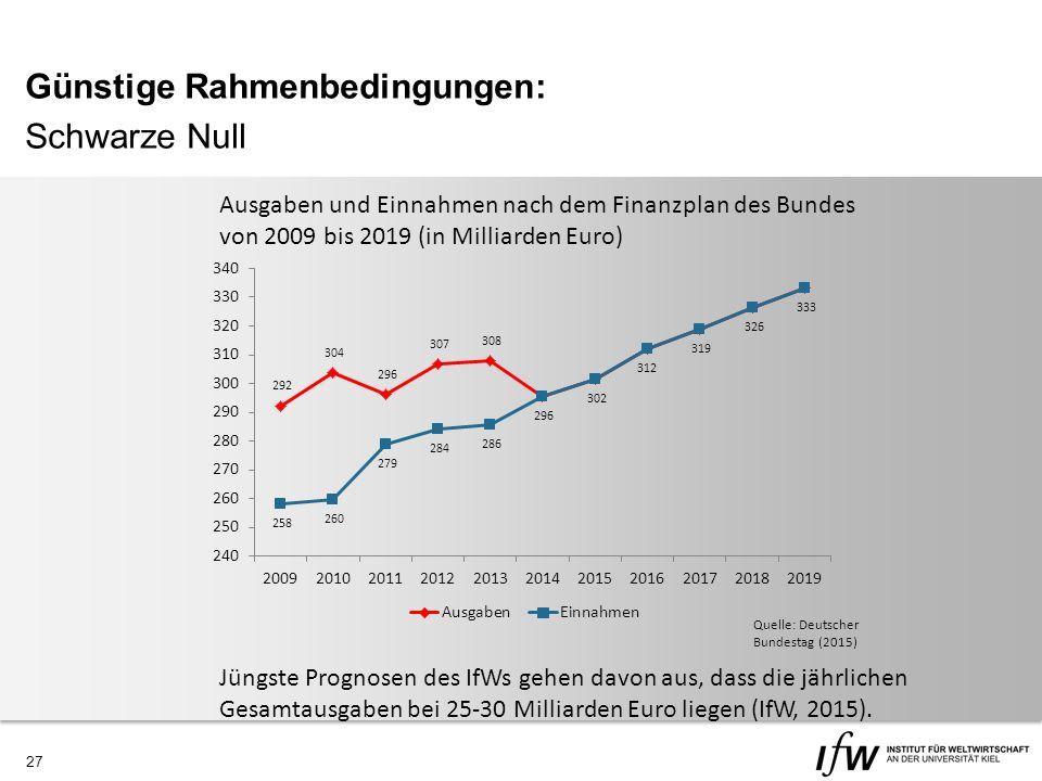 27 Günstige Rahmenbedingungen: Schwarze Null Quelle: Deutscher Bundestag (2015) Ausgaben und Einnahmen nach dem Finanzplan des Bundes von 2009 bis 2019 (in Milliarden Euro) Jüngste Prognosen des IfWs gehen davon aus, dass die jährlichen Gesamtausgaben bei 25-30 Milliarden Euro liegen (IfW, 2015).