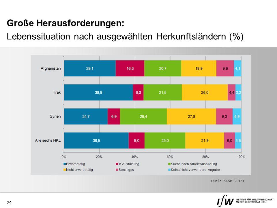 29 Große Herausforderungen: Lebenssituation nach ausgewählten Herkunftsländern (%) Quelle: IAB (2015) Quelle: BAMF (2016)