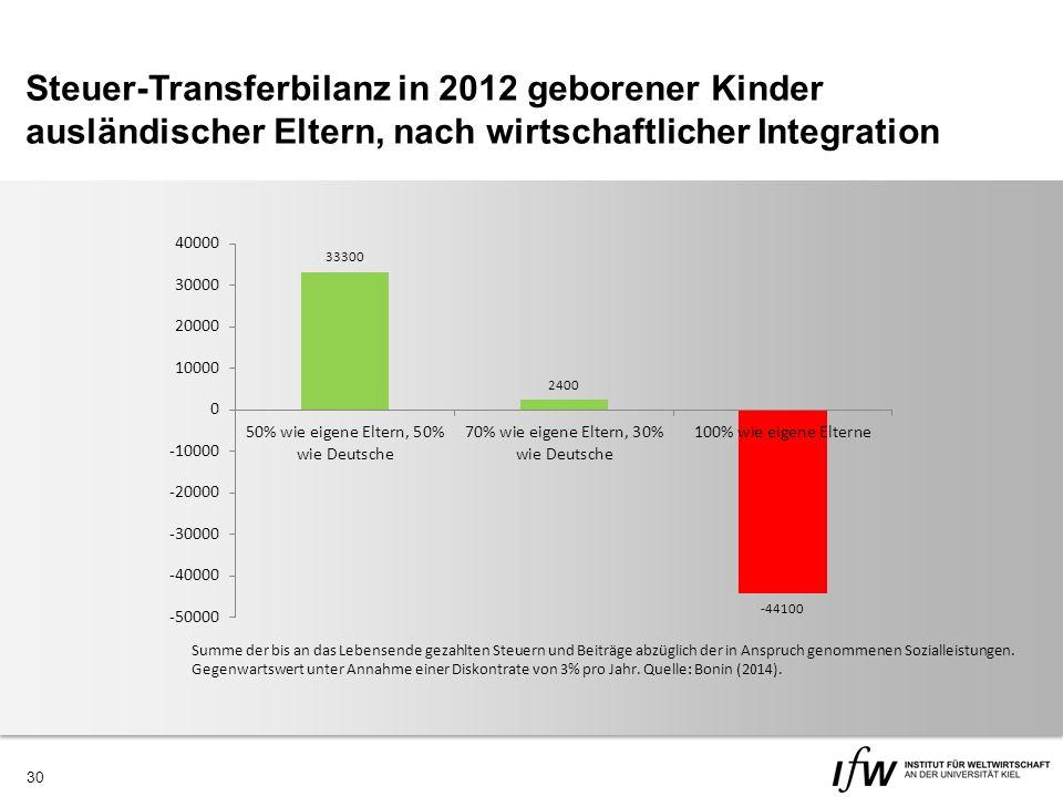 30 Steuer-Transferbilanz in 2012 geborener Kinder ausländischer Eltern, nach wirtschaftlicher Integration Summe der bis an das Lebensende gezahlten Steuern und Beiträge abzüglich der in Anspruch genommenen Sozialleistungen.