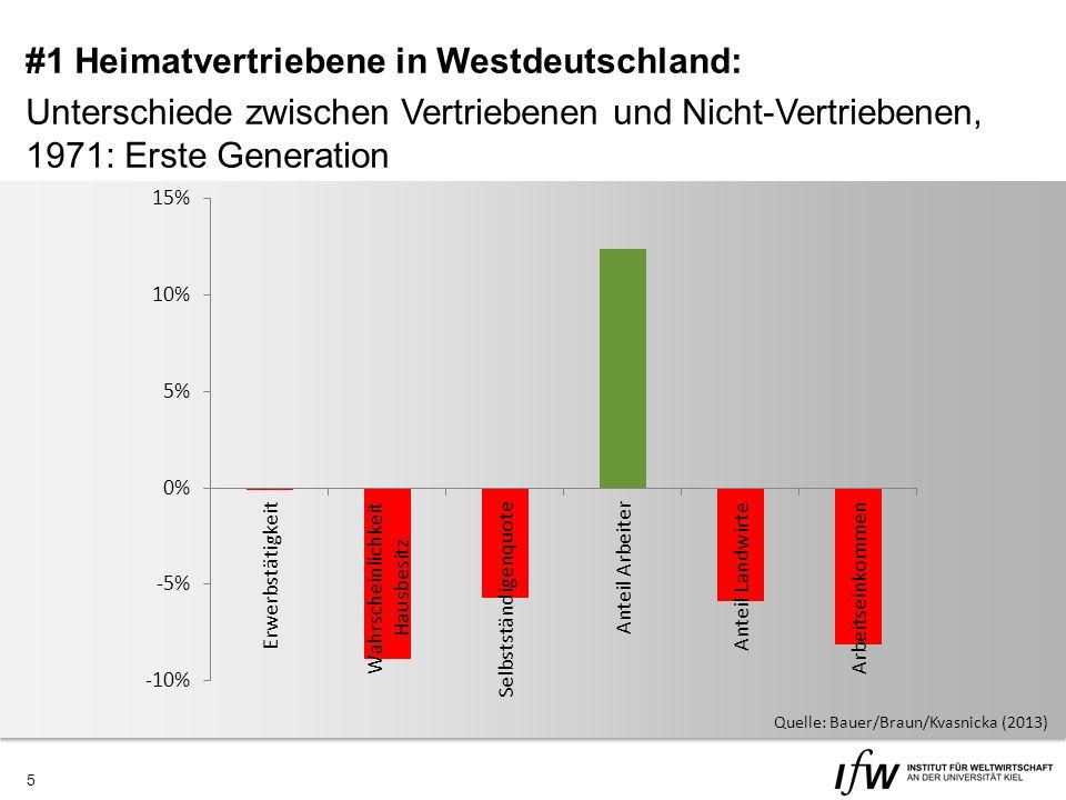 5 #1 Heimatvertriebene in Westdeutschland: Unterschiede zwischen Vertriebenen und Nicht-Vertriebenen, 1971: Erste Generation Quelle: Bauer/Braun/Kvasnicka (2013)