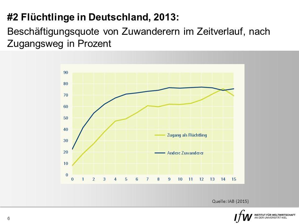 6 Quelle: IAB (2015) #2 Flüchtlinge in Deutschland, 2013: Beschäftigungsquote von Zuwanderern im Zeitverlauf, nach Zugangsweg in Prozent