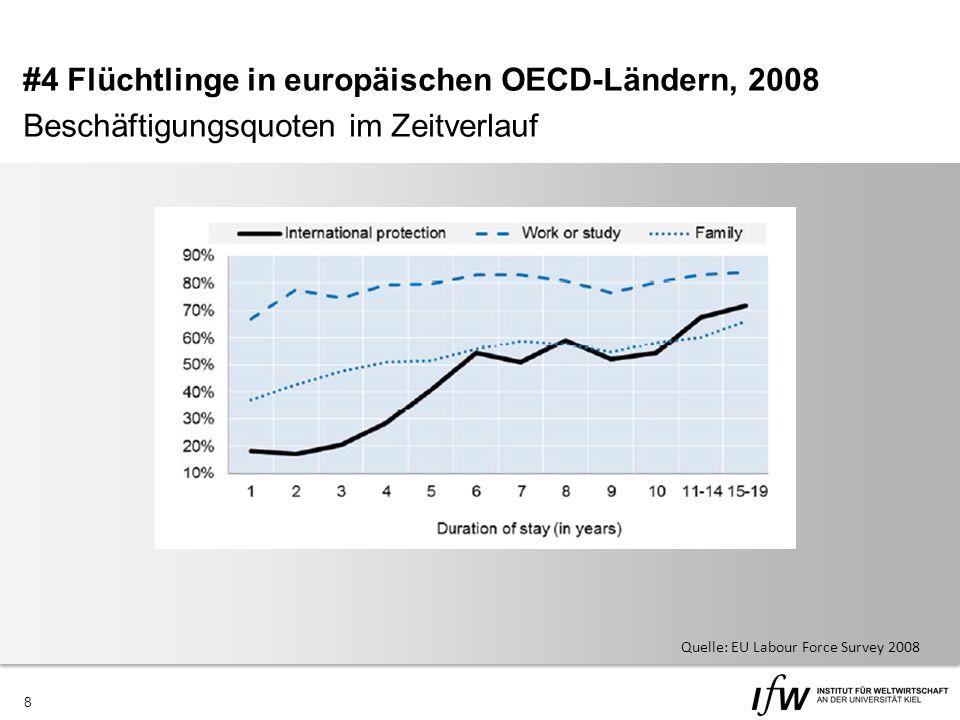 8 #4 Flüchtlinge in europäischen OECD-Ländern, 2008 Beschäftigungsquoten im Zeitverlauf Quelle: EU Labour Force Survey 2008