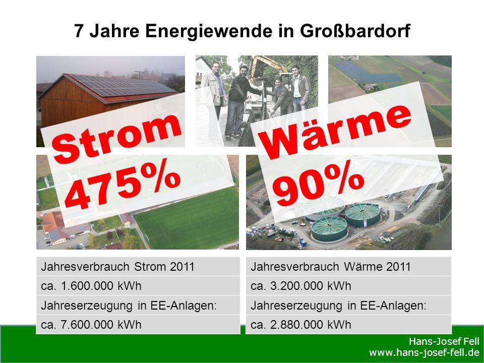 Hans-Josef Fell www.hans-josef-fell.de 7 Jahre Energiewende in Großbardorf Wärme 90% Strom 475% Jahresverbrauch Strom 2011 ca.