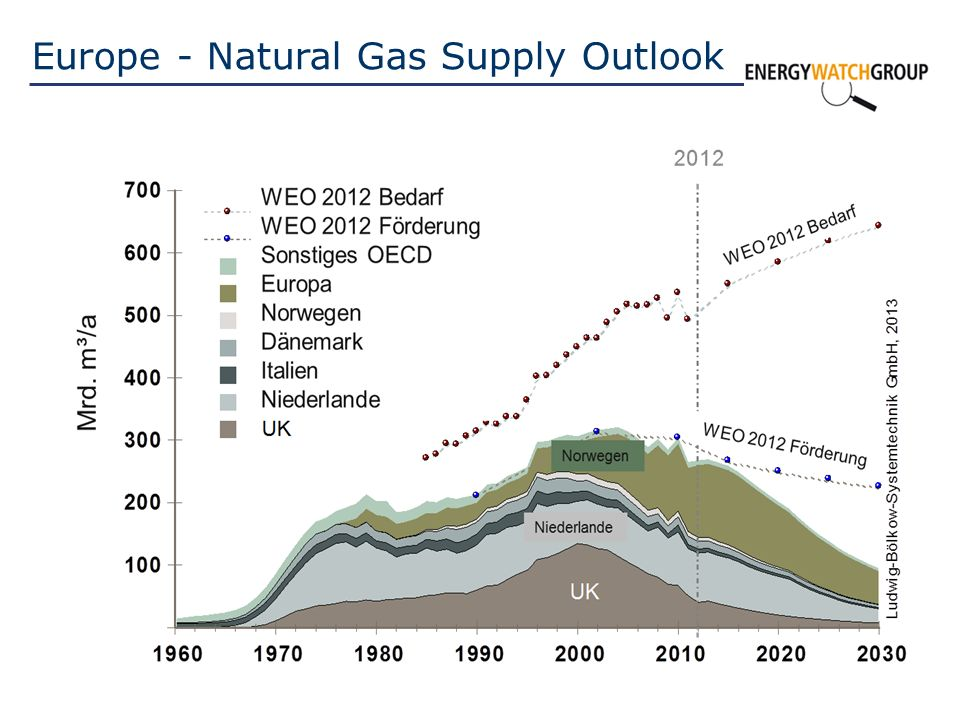 Europe - Natural Gas Supply Outlook