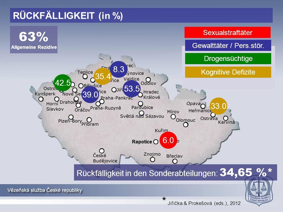 Rapotice RÜCKFÄLLIGKEIT (in %) 8.3 53.5 39.0 42.5 33.0 35.4 6.0 Sexualstraftäter Gewalttäter / Pers.stör.