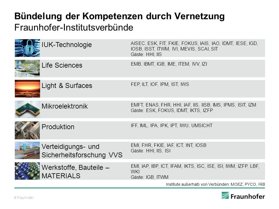 © Fraunhofer Verteidigungs- und Sicherheitsforschung VVS EMI, FHR, FKIE, IAF, ICT, INT, IOSB Gäste: HHI, IIS, ISI Light & Surfaces FEP, ILT, IOF, IPM, IST, IWS Bündelung der Kompetenzen durch Vernetzung Fraunhofer-Institutsverbünde IUK-Technologie AISEC, ESK, FIT, FKIE, FOKUS, IAIS, IAO, IDMT, IESE, IGD, IOSB, ISST, ITWM, IVI, MEVIS, SCAI, SIT Gäste: HHI, IIS Life Sciences EMB, IBMT, IGB, IME, ITEM, IVV, IZI Produktion IFF, IML, IPA, IPK, IPT, IWU, UMSICHT Werkstoffe, Bauteile – MATERIALS EMI, IAP, IBP, ICT, IFAM, IKTS, ISC, ISE, ISI, IWM, IZFP, LBF, WKI Gäste: IGB, ITWM Institute außerhalb von Verbünden: MOEZ, PYCO, IRB Mikroelektronik EMFT, ENAS, FHR, HHI, IAF, IIS, IISB, IMS, IPMS, ISIT, IZM Gäste: ESK, FOKUS, IDMT, IKTS, IZFP