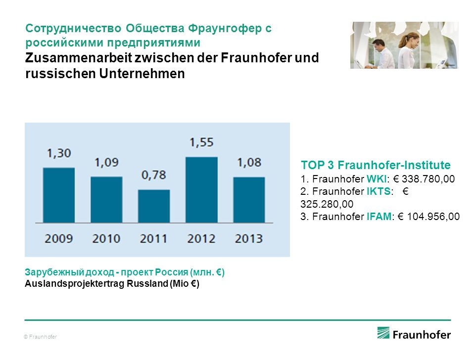 © Fraunhofer Зарубежный доход - проект Россия (млн. €) Auslandsprojektertrag Russland (Mio €) TOP 3 Fraunhofer-Institute 1. Fraunhofer WKI: € 338.780,