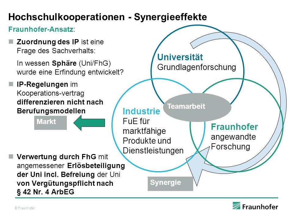 © Fraunhofer Hochschulkooperationen - Synergieeffekte Fraunhofer-Ansatz: Zuordnung des IP ist eine Frage des Sachverhalts: In wessen Sphäre (Uni/FhG) wurde eine Erfindung entwickelt.