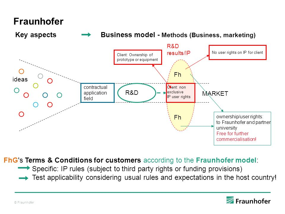 © Fraunhofer Fraunhofer FhG's Terms & Conditions for customers according to the Fraunhofer model: Specific: IP rules (subject to third party rights or