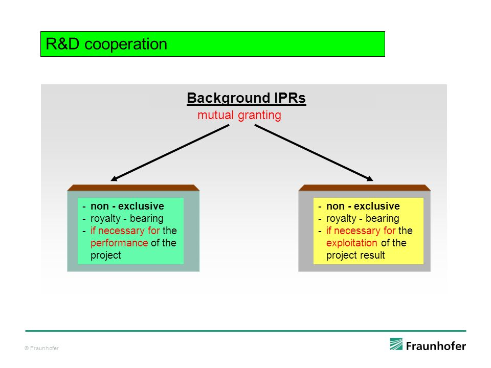 © Fraunhofer Background IPRs - non - exclusive - royalty - bearing -if necessary for the performance of the project - non - exclusive - royalty - bearing -if necessary for the exploitation of the project result R&D cooperation mutual granting