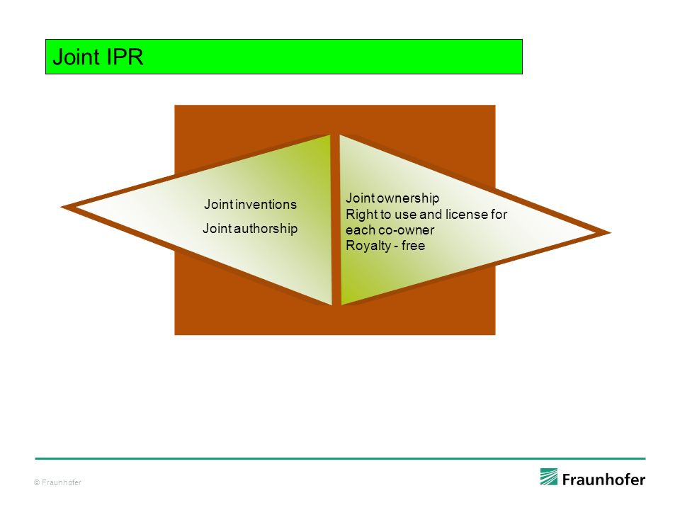 © Fraunhofer Joint inventions Joint authorship Joint ownership Right to use and license for each co-owner Royalty - free Joint IPR