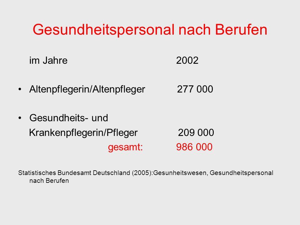 Gesundheitspersonal nach Berufen im Jahre 2002 Altenpflegerin/Altenpfleger 277 000 Gesundheits- und Krankenpflegerin/Pfleger 209 000 gesamt: 986 000 Statistisches Bundesamt Deutschland (2005):Gesunheitswesen, Gesundheitspersonal nach Berufen