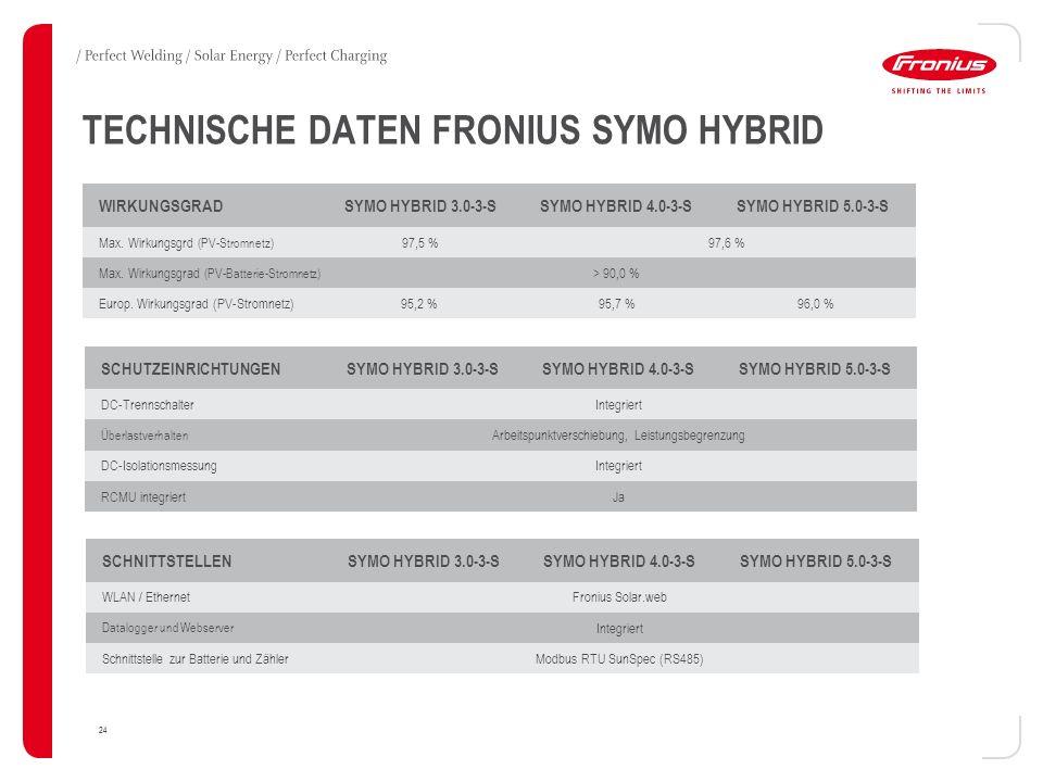 24 TECHNISCHE DATEN FRONIUS SYMO HYBRID WIRKUNGSGRAD SYMO HYBRID 3.0-3-S SYMO HYBRID 4.0-3-S SYMO HYBRID 5.0-3-S Max. Wirkungsgrd (PV-Stromnetz) 97,5