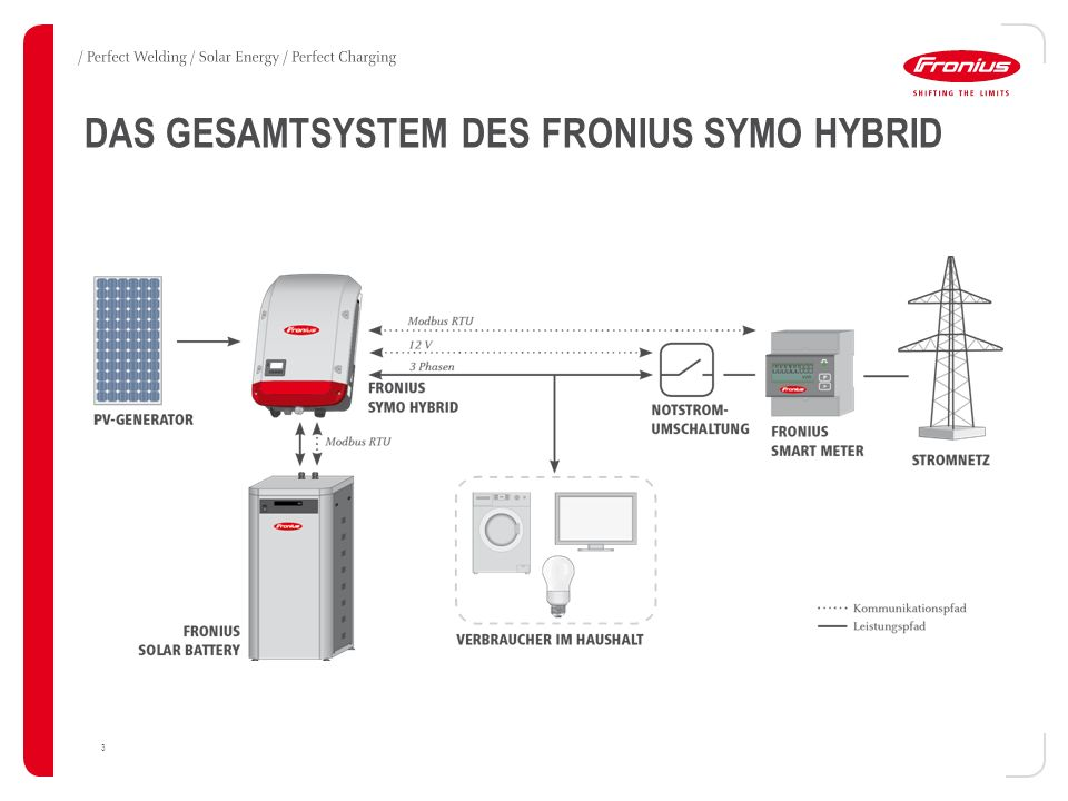 3 DAS GESAMTSYSTEM DES FRONIUS SYMO HYBRID