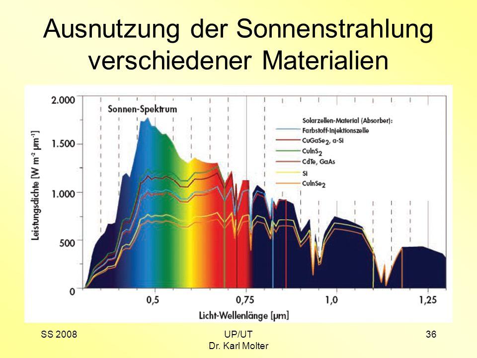 SS 2008UP/UT Dr. Karl Molter 36 Ausnutzung der Sonnenstrahlung verschiedener Materialien