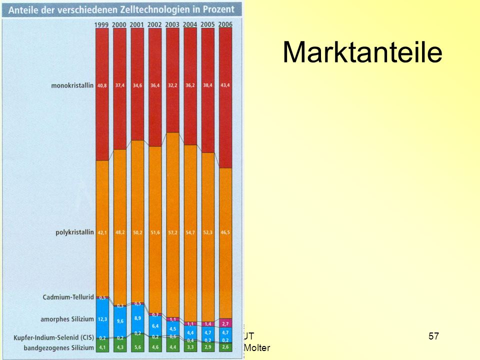 SS 2008UP/UT Dr. Karl Molter 57 Marktanteile