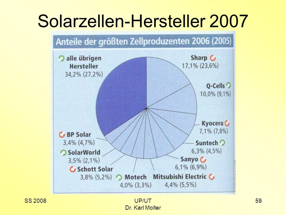 SS 2008UP/UT Dr. Karl Molter 59 Solarzellen-Hersteller 2007