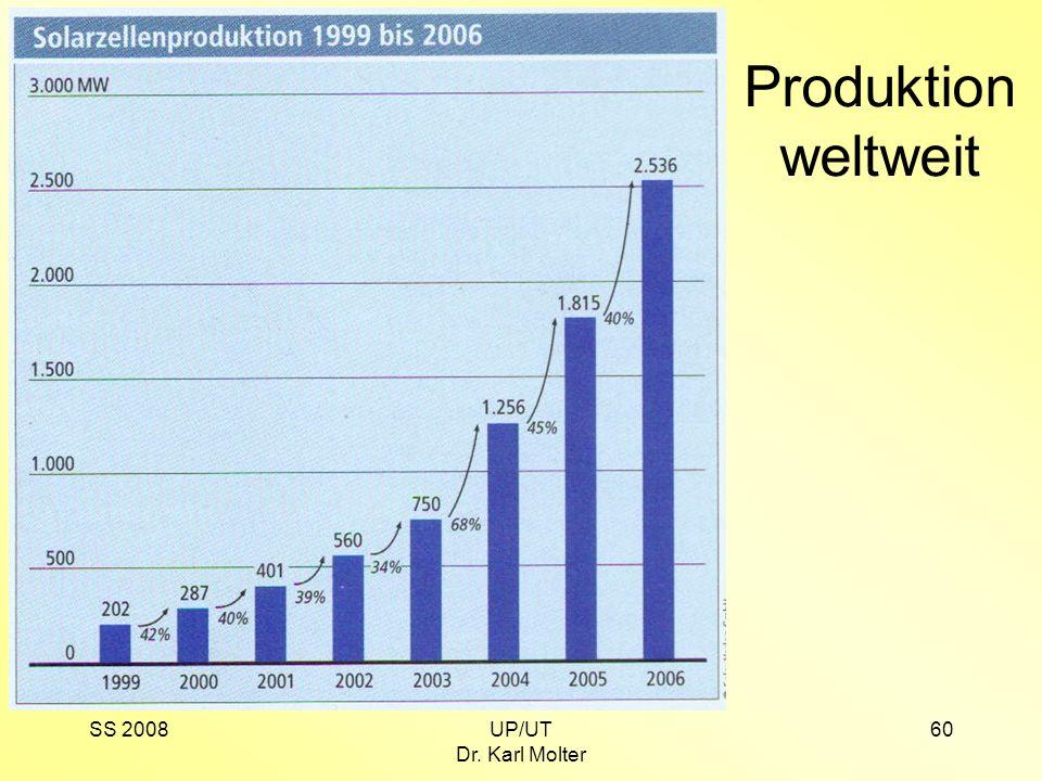 SS 2008UP/UT Dr. Karl Molter 60 Produktion weltweit