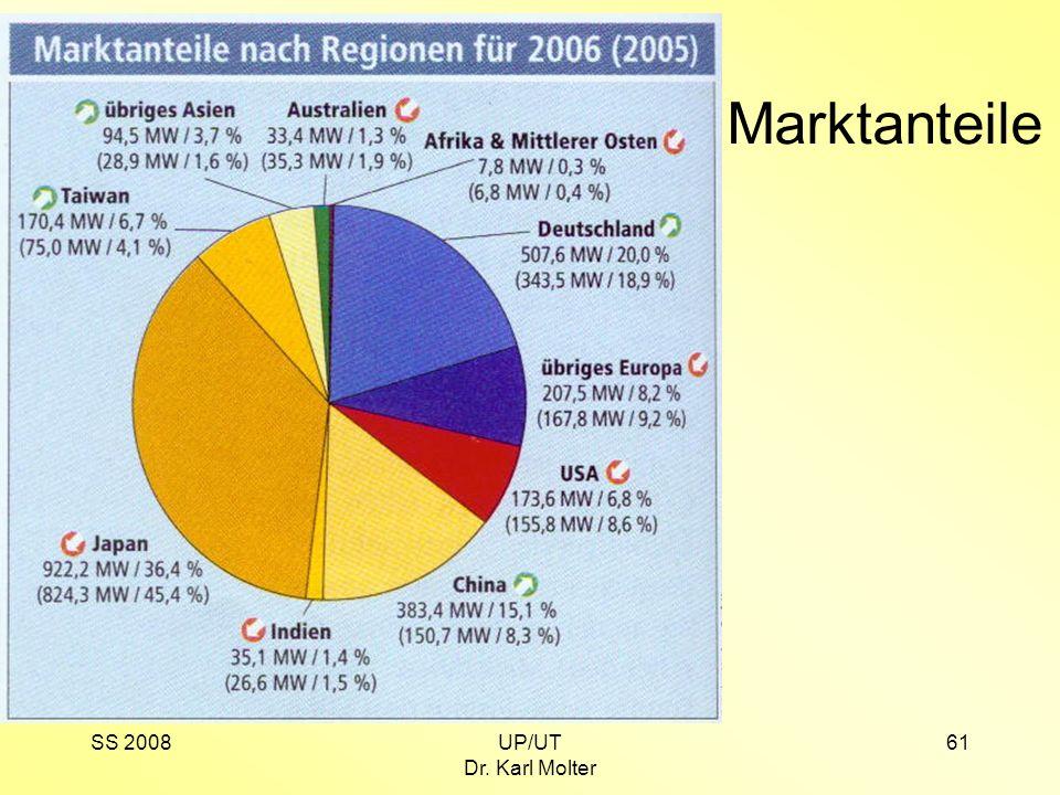 SS 2008UP/UT Dr. Karl Molter 61 Marktanteile