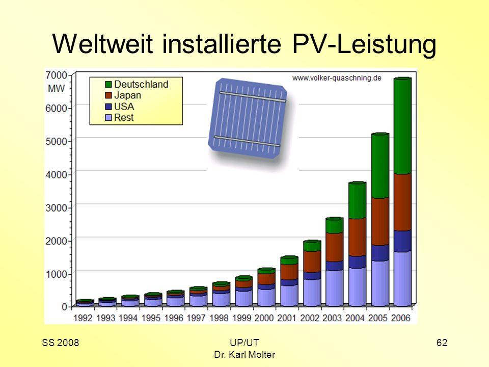 SS 2008UP/UT Dr. Karl Molter 62 Weltweit installierte PV-Leistung