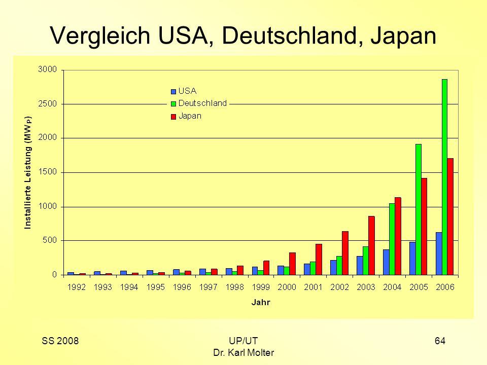 SS 2008UP/UT Dr. Karl Molter 64 Vergleich USA, Deutschland, Japan