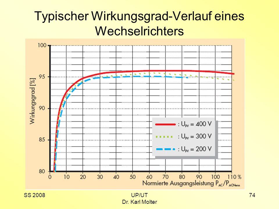 SS 2008UP/UT Dr. Karl Molter 74 Typischer Wirkungsgrad-Verlauf eines Wechselrichters