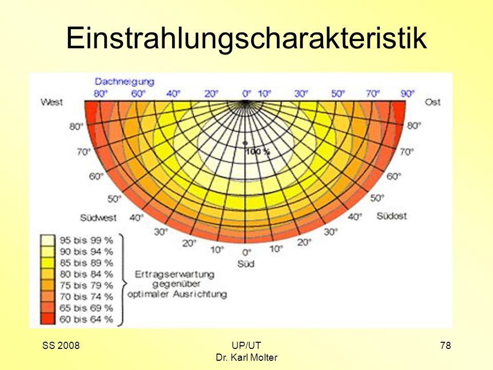 SS 2008UP/UT Dr. Karl Molter 78 Einstrahlungscharakteristik