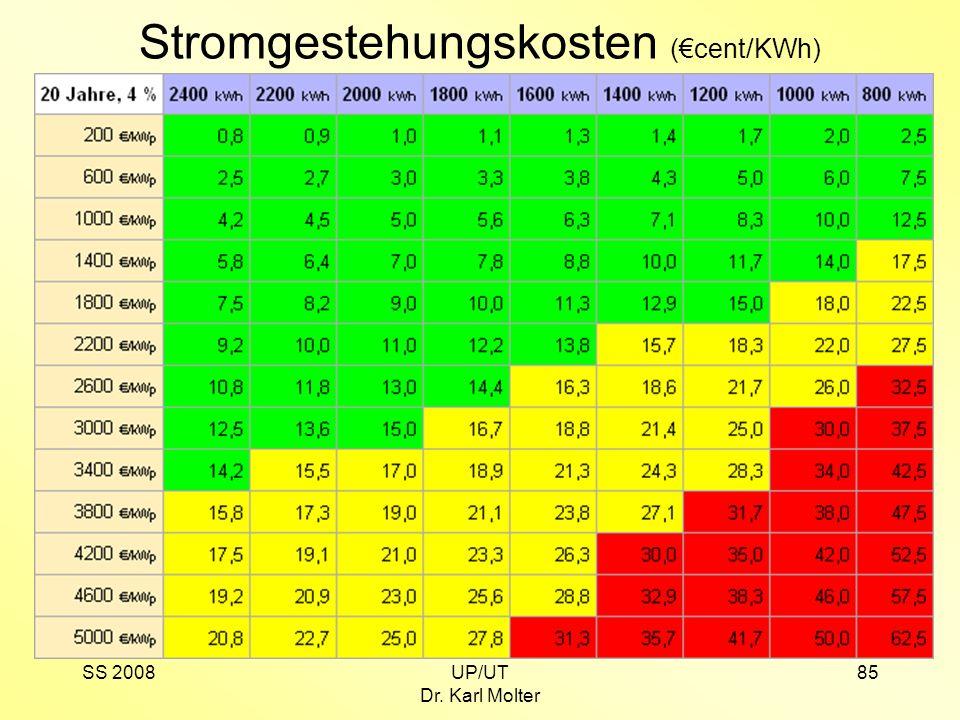 SS 2008UP/UT Dr. Karl Molter 85 Stromgestehungskosten (€cent/KWh)
