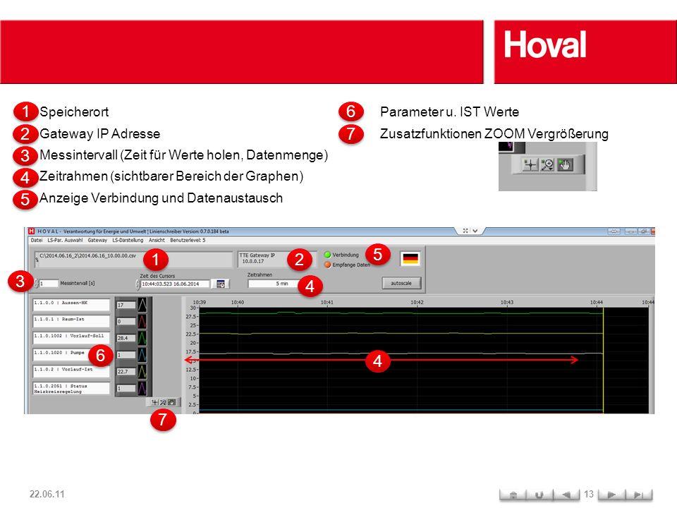 22.06.1113 Speicherort Gateway IP Adresse Messintervall (Zeit für Werte holen, Datenmenge) Zeitrahmen (sichtbarer Bereich der Graphen) Anzeige Verbindung und Datenaustausch 1 1 2 2 3 3 4 4 5 5 1 1 2 2 3 3 4 4 5 5 4 4 Parameter u.