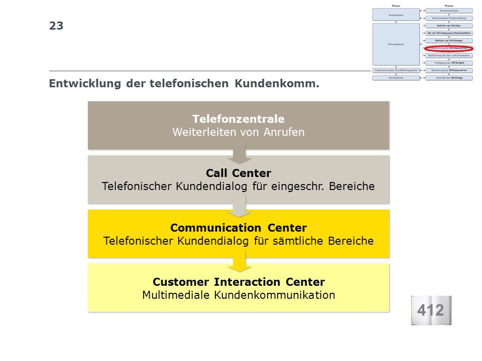 23 S I BS I B S C H W E I Z E R I S C H E S I N S T I T U T F Ü R B E T R I E B S Ö K O N O M I E Entwicklung der telefonischen Kundenkomm.