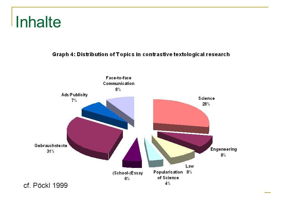 Inhalte cf. Pöckl 1999