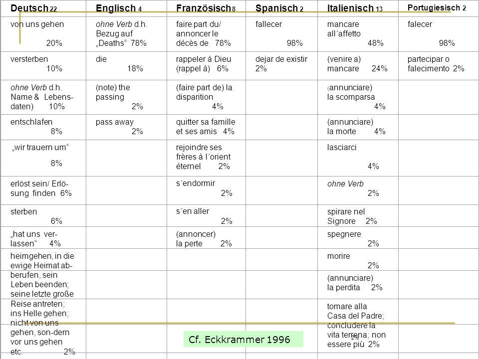 Deutsch 22 Englisch 4 Französisch 8 Spanisch 2 Italienisch 13 Portugiesisch 2 von uns gehen 20% ohne Verb d.h.