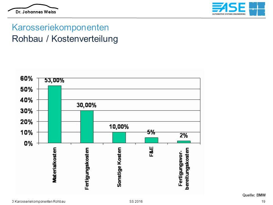 SS 20163 Karosseriekomponenten Rohbau19 Quelle: BMW Karosseriekomponenten Rohbau / Kostenverteilung