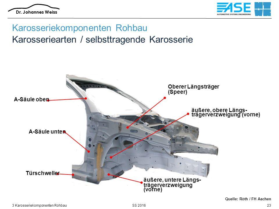 SS 20163 Karosseriekomponenten Rohbau23 Oberer Längsträger (Speer) A-Säule oben äußere, obere Längs- trägerverzweigung (vorne) A-Säule unten äußere, untere Längs- trägerverzweigung (vorne) Türschweller Karosseriekomponenten Rohbau Karosseriearten / selbsttragende Karosserie Quelle: Röth / FH Aachen