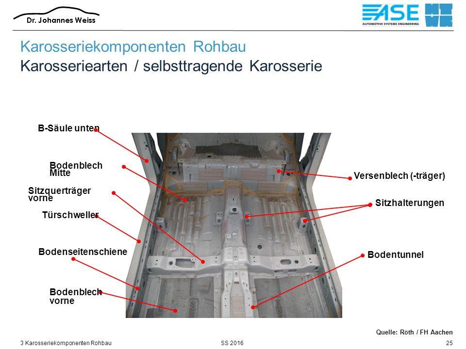 SS 20163 Karosseriekomponenten Rohbau25 Bodentunnel B-Säule unten Sitzquerträger vorne Türschweller Bodenblech vorne Bodenseitenschiene Bodenblech Mitte Versenblech (-träger) Sitzhalterungen Karosseriekomponenten Rohbau Karosseriearten / selbsttragende Karosserie Quelle: Röth / FH Aachen