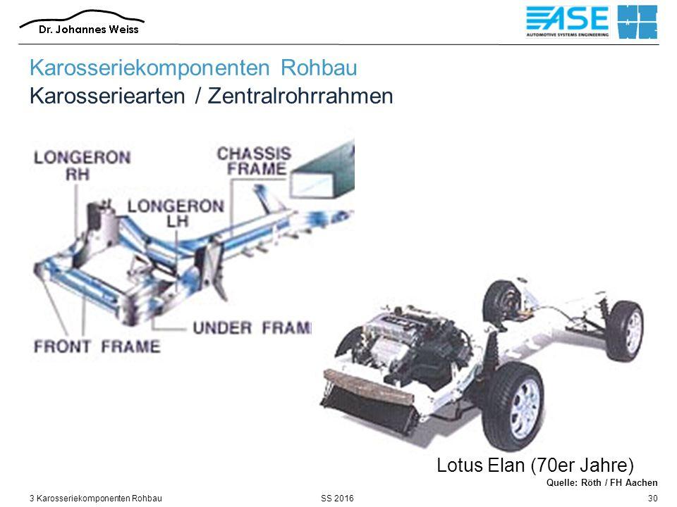 SS 20163 Karosseriekomponenten Rohbau30 Lotus Elan (70er Jahre) Karosseriekomponenten Rohbau Karosseriearten / Zentralrohrrahmen Quelle: Röth / FH Aac