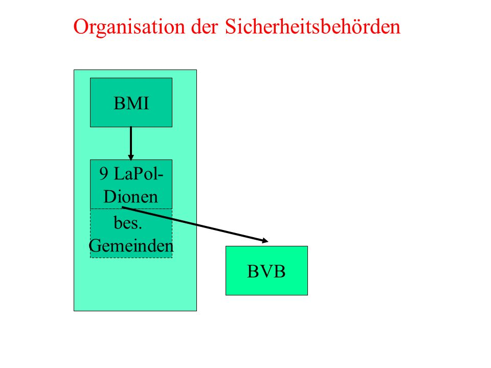 BMI 9 LaPol- Dionen bes. Gemeinden BVB Organisation der Sicherheitsbehörden