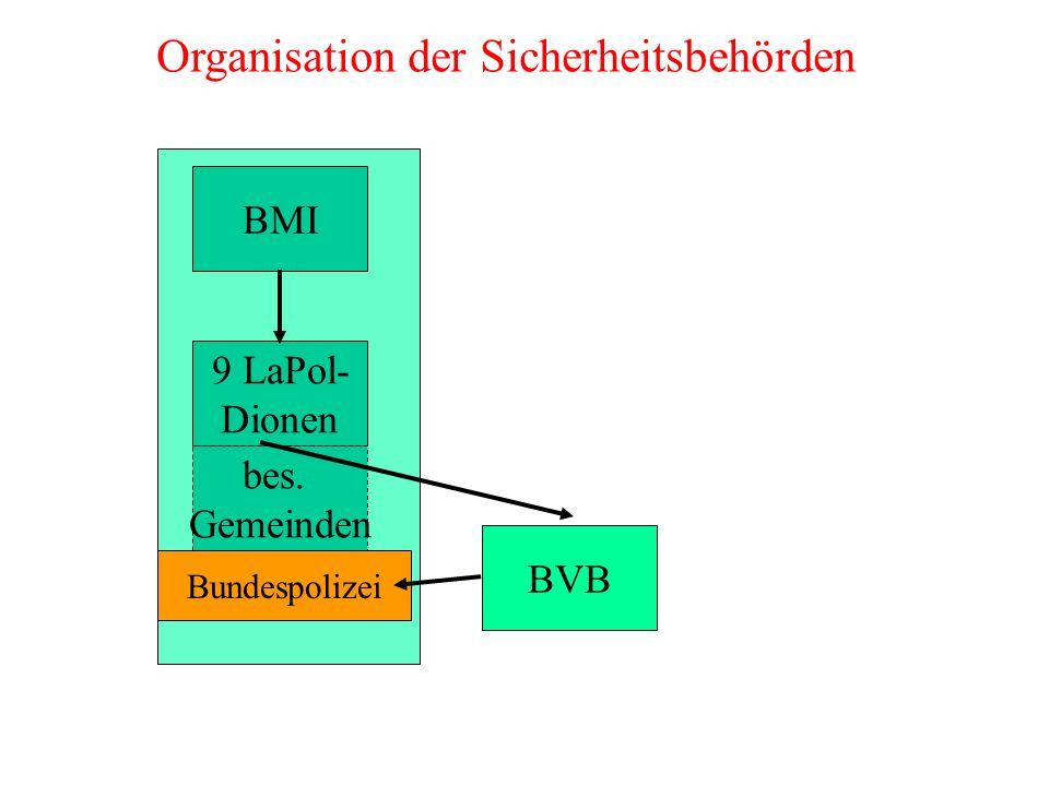 BMI 9 LaPol- Dionen bes. Gemeinden BVB Organisation der Sicherheitsbehörden Bundespolizei