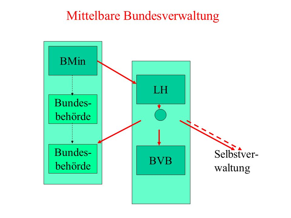 BMin Bundes- behörde Bundes- behörde Mittelbare Bundesverwaltung LH BVB Selbstver- waltung