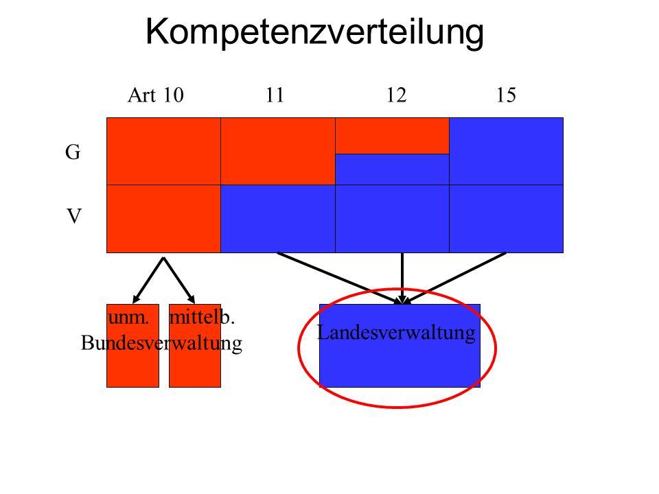 Kompetenzverteilung Art 10 11 12 15 G V unm. mittelb. Bundesverwaltung Landesverwaltung