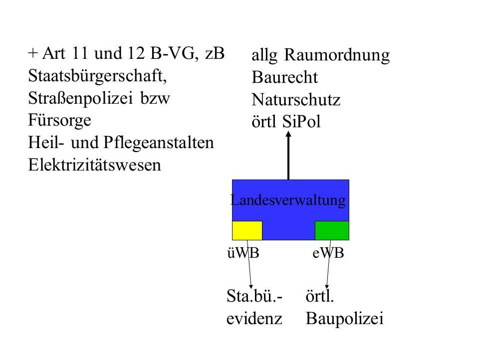 Landesverwaltung üWB eWB allg Raumordnung Baurecht Naturschutz örtl SiPol Sta.bü.- evidenz örtl.