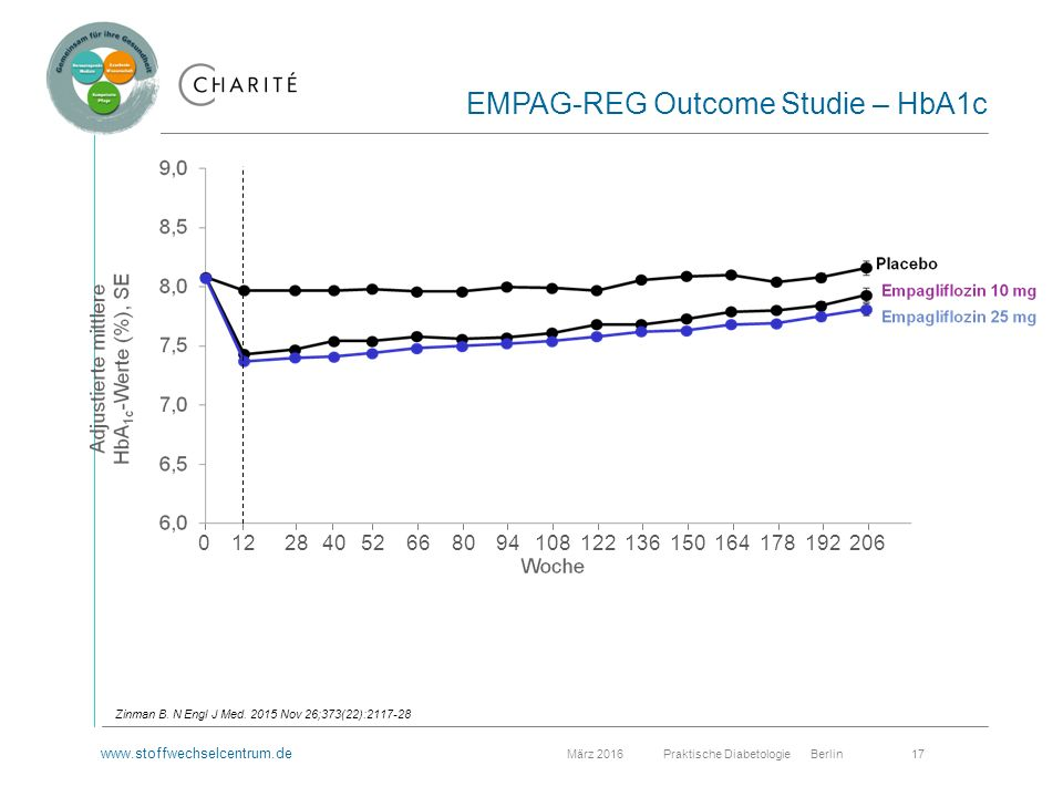 www.stoffwechselcentrum.de März 2016 Praktische Diabetologie Berlin 17 EMPAG-REG Outcome Studie – HbA1c 122852941088012266136015016417819220640 Zinman B.