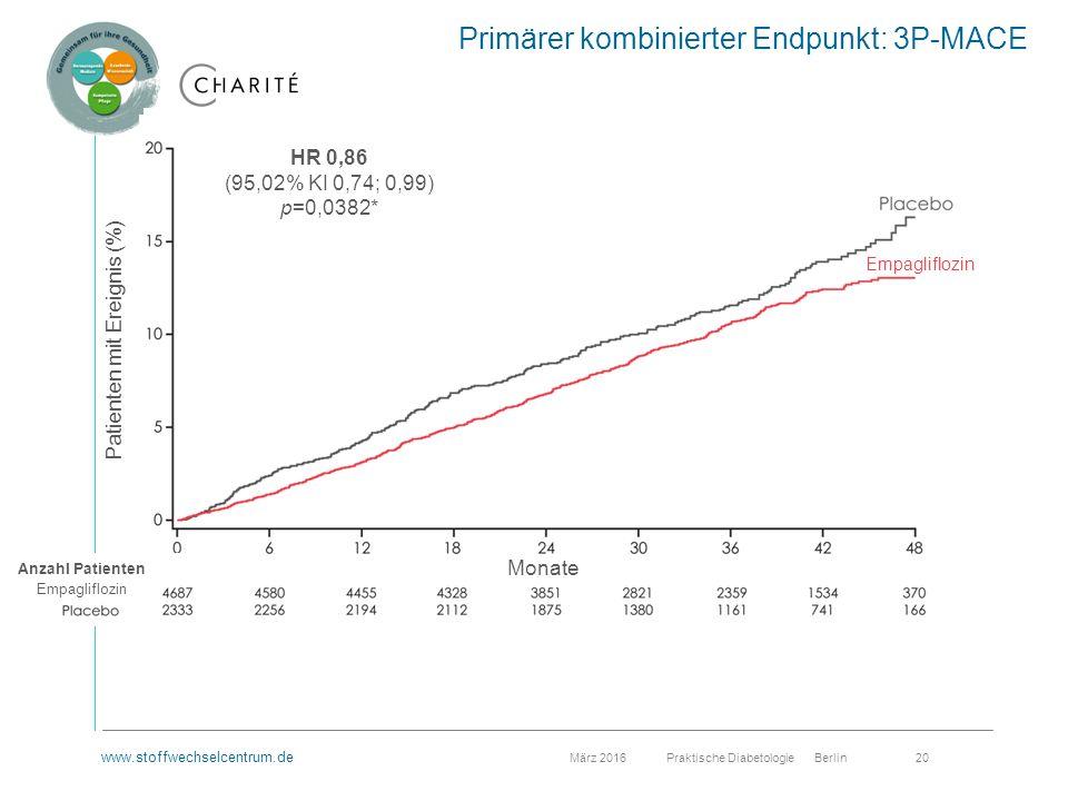 www.stoffwechselcentrum.de März 2016 Praktische Diabetologie Berlin 20 HR 0,86 (95,02% KI 0,74; 0,99) p=0,0382* Patienten mit Ereignis (%) Monate Anzahl Patienten Empagliflozin Primärer kombinierter Endpunkt: 3P-MACE