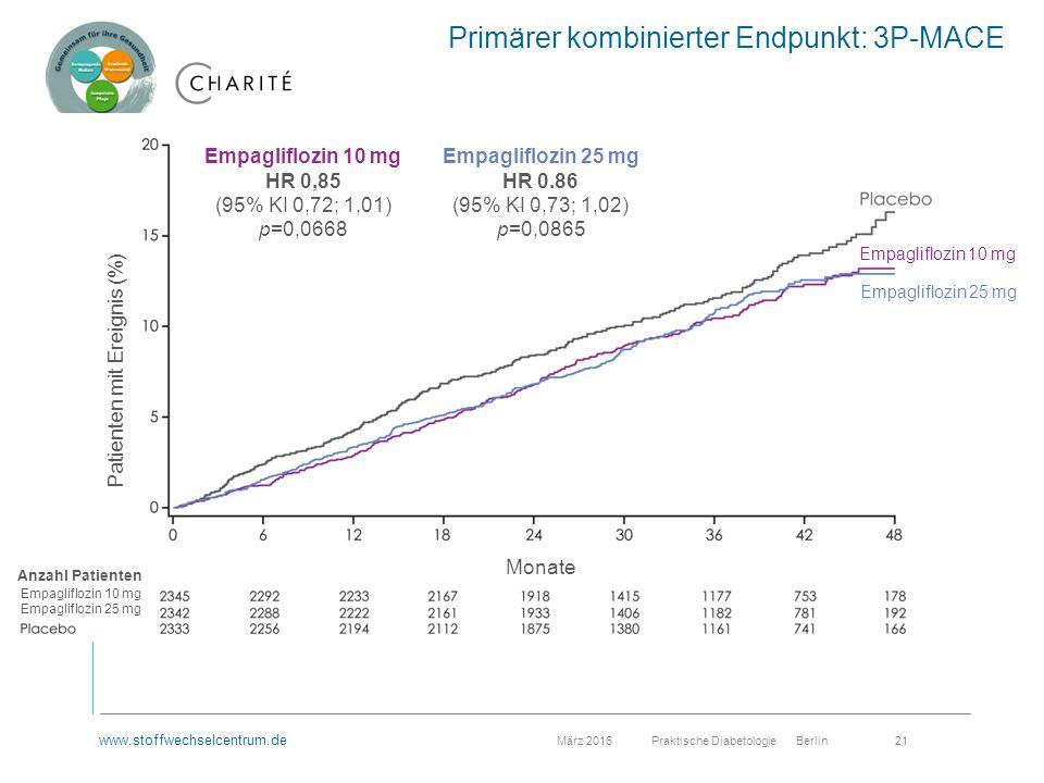 www.stoffwechselcentrum.de März 2016 Praktische Diabetologie Berlin 21 Primärer kombinierter Endpunkt: 3P-MACE Empagliflozin 10 mg HR 0,85 (95% KI 0,72; 1,01) p=0,0668 Empagliflozin 25 mg HR 0.86 (95% KI 0,73; 1,02) p=0,0865 Patienten mit Ereignis (%) Monate Anzahl Patienten Empagliflozin 10 mg Empagliflozin 25 mg Empagliflozin 10 mg Empagliflozin 25 mg
