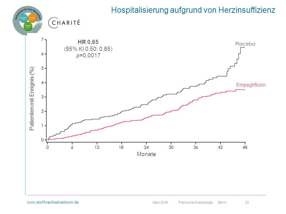 www.stoffwechselcentrum.de März 2016 Praktische Diabetologie Berlin 23 Hospitalisierung aufgrund von Herzinsuffizienz HR 0,65 (95% KI 0,50; 0,85) p=0,0017 Patienten mit Ereignis (%) Monate Empagliflozin