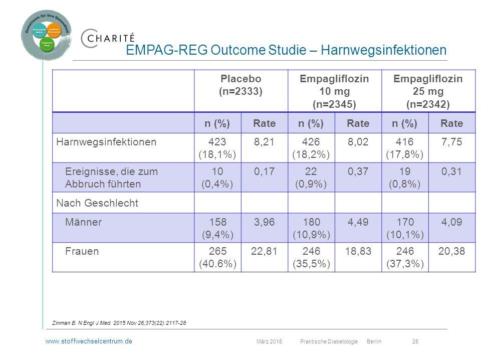 www.stoffwechselcentrum.de März 2016 Praktische Diabetologie Berlin 25 EMPAG-REG Outcome Studie – Harnwegsinfektionen Zinman B.