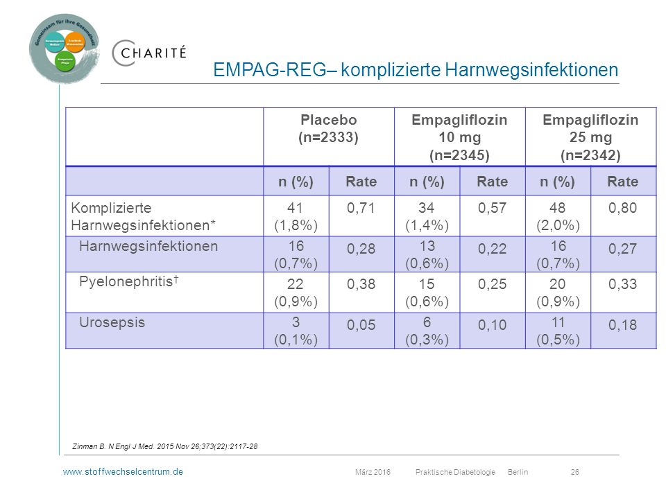 www.stoffwechselcentrum.de März 2016 Praktische Diabetologie Berlin 26 EMPAG-REG– komplizierte Harnwegsinfektionen Zinman B.